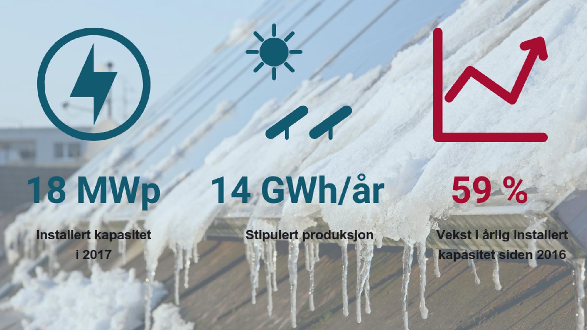 Nøkkeltall for den norske solnæringen i 2017. Bildet bak viser solcellepanel med smeltende snø og is.