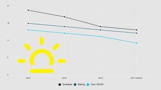 Prisen på solcellepanel har stupt - men nå blir det ikke stort billigere i Norge