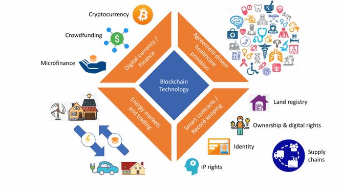 Blokkjedeteknologi er langt mer enn Bitcoin og annen kryptovaluta. Illustrasjonen viser noen områder hvor blokkjeder vil kunne spille en hovedrolle i framtida.