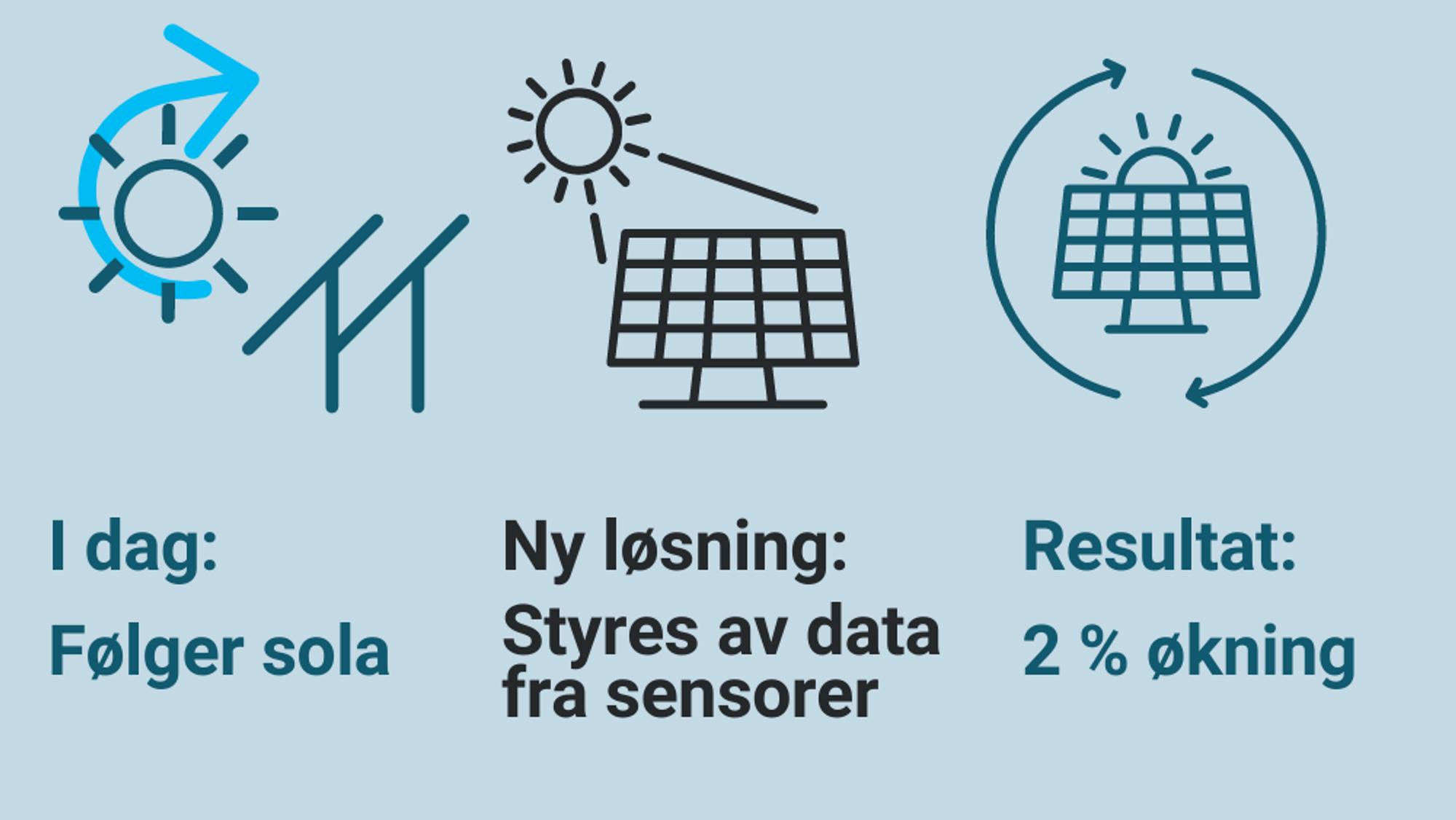 Han vil øke produksjonen fra solparker med to prosent med en algoritme