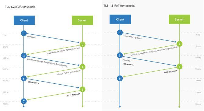 Forskjellen på TLS 1.2 handshake og TLS 1.3 handshake.