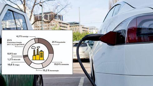 Tysk kraftmiks har høyere CO2-utslipp enn for eksempel den norske. Men egentlig spiller det ikke så stor rolle.