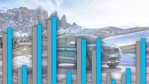 Utslippet fra nye biler steg i 2017. Skoda og VW trekker tallene opp