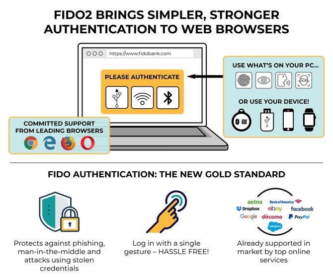 FIDO2 er den helhetlige løsningen som skal forenkle passordfri innlogging i nettleseren.
