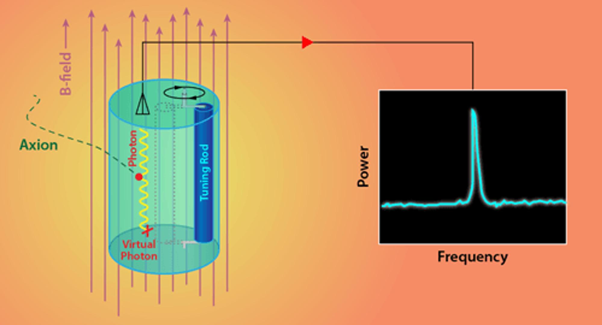 Resonansfrekvensen for en hulromsresonator endres ved å bevege søkestangen. Hvis resonansfrekvensen tilsvarer frekvensen der fotoner er koblet til aksioner, genereres det en effekt.