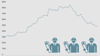 Det siste året er arbeidsledigheten for ingeniører redusert med en tredjedel
