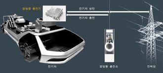 Hyundai har utviklet en løsning som gjør at om bord-laderen kan levere vekselstrøm tilbake til nettet.