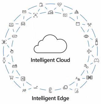 Microsoft beskrivelser Intelligent Edge som enhetene fungerer som grensesnitt mellom nettskyen og den virkelige verden.