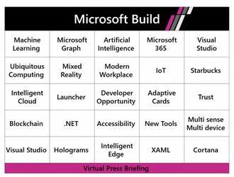 Det er mange nyheter Microsoft planlegger å ta opp under årets Build-konferanse. Saken omtaler bare et lite utvalg.