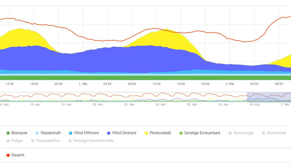 Her ser du bare den fornybare energiproduksjonen og forbruket (den røde streken). 1. mai overstiger produksjonen akkurat over forbruket.