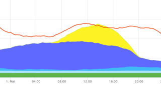 Fornybar energi dekket sannsynligvis hele Tysklands kraftbehov for aller første gang