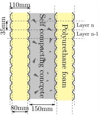 De 3D-printede veggene har to skumlag. Skummet inneholder polyol, isocynat, en ekspanderende gass og et viskositetsmiddel.