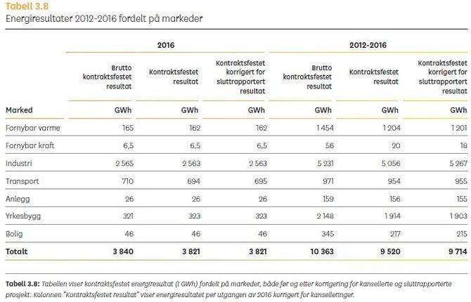 Fig 4: Tabell fra ENOVA årsrapport 2016