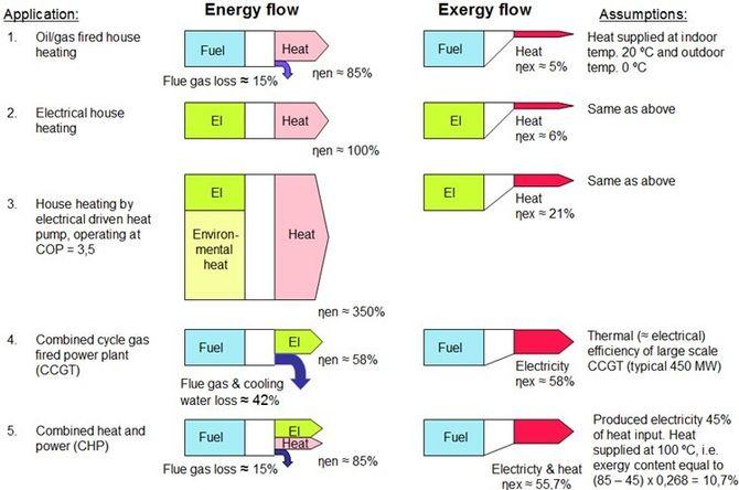 Fig. 2: Energi vs. eksergi flyt ved ulike bruksanvendelser. ηen = Energetisk virkningsgrad, ηex = Eksergetisk virkningsgrad.
