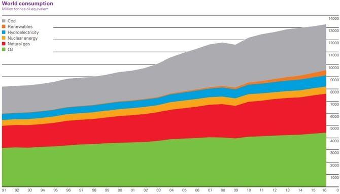 Fig. 1: Verdens energibruk