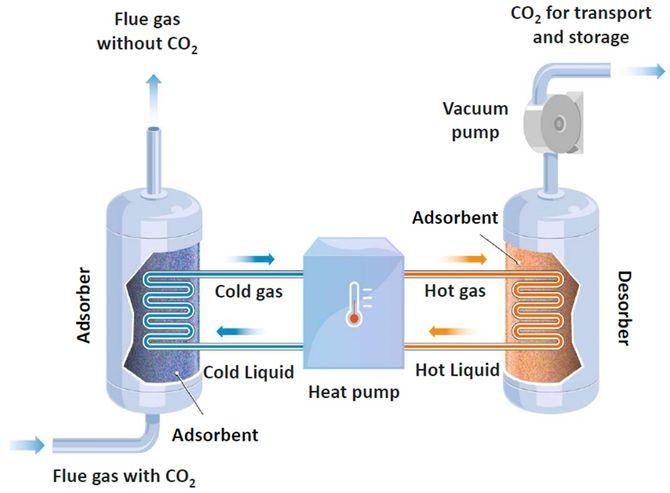 Ved å kombinere varmepumpeteknologi med vakumpumpe, gjenvinnes mye av energien som brukes for å fange og deretter separere ut CO2-en. Det gir en betydelig energibesparelse.