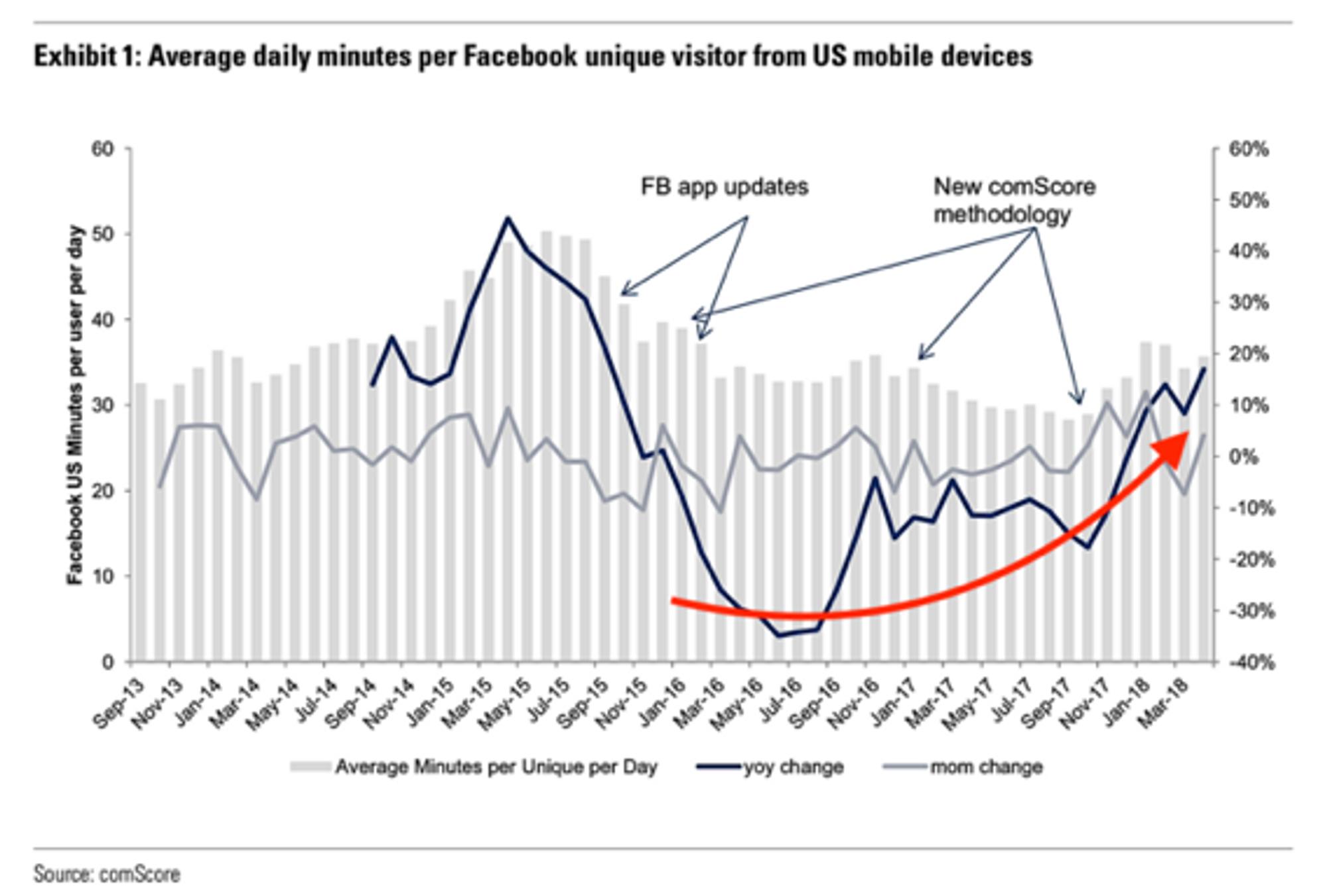 Facebook-skandalen allerede glemt – Nye brukere flokker til