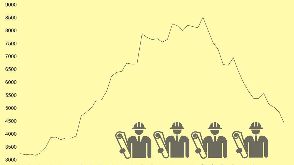 Ikke siden desember 2014 har færre ingeniører vært registrert som arbeidsledige i Navs registre.