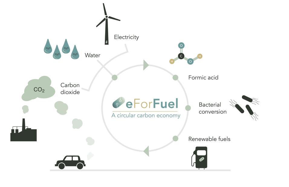 eForFuel: Fuels from CO2 and Electricity