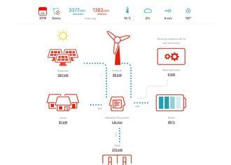 På E.Ons nettsider kan du følge med på dagsproduksjonen og momentanforbruket og -produksjon.