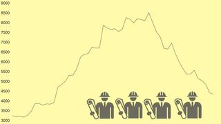 Ferske Nav-tall: Stadig færre ingeniører står uten jobb