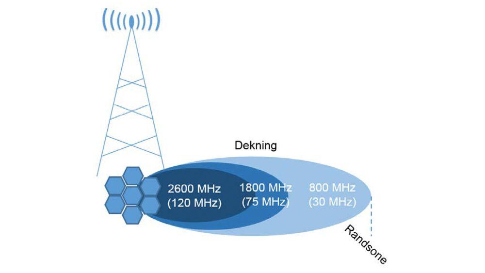 Dekning og kapasitet: Jo høyere opp i frekvensbåndet man kommer, jo mer kapasitet er tilgjengelig, slik frekvensene er delt opp. Samtidig vil de lavere frekvensene rekke lenger ut fra basestasjonene, noe som betyr at de dekker et område med potensielt langt flere abonnenter. Da blir det flere som skal bruke den samme ressursen. Moderne rutere og smartmobiler basert på 4G-standarden LTE Advanced kan hente kapasitet fra flere frekvensbånd og sette dem sammen slik at brukeren får mer kapasitet og raskere nedlastning.