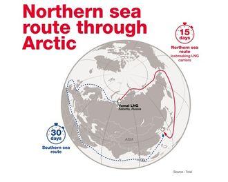 Total, Yamal LNG. Fra Yamal i Russland til Asia - Nordøstpassasjen - 15 døgn vs. 30 døgn via Europa, Middelhavet og Suez.