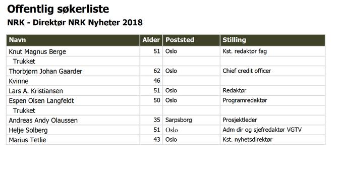 Søkerliste til jobben som nyhetsdirektør i NRK