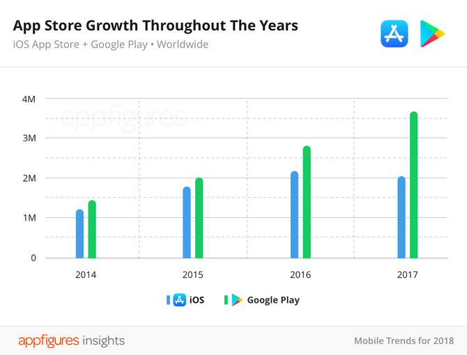 Vekst i antall apper i Apple App Store og Google Play fra 2014-2017.