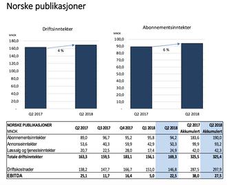 NHST Norske Publikasjoner Q2