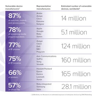 Anslag som over hvor antallet nettverkstilknyttede enheter som er sårbare for DNS Rebinding-angrep.