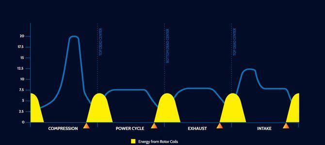 Elektromotoren integrert i «svinghjulet» skal tilføre energi mellom taktene.