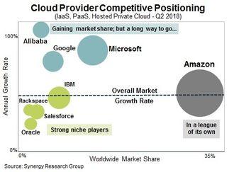Diagrammet antyder markedsandelene og veksten til de største aktørene i nettskymarkedet.