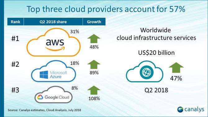 Selv om de største konkurrentene vokser prosentvis raskere, beholder Amazon en klar ledelse i markedet for nettskytjenester.