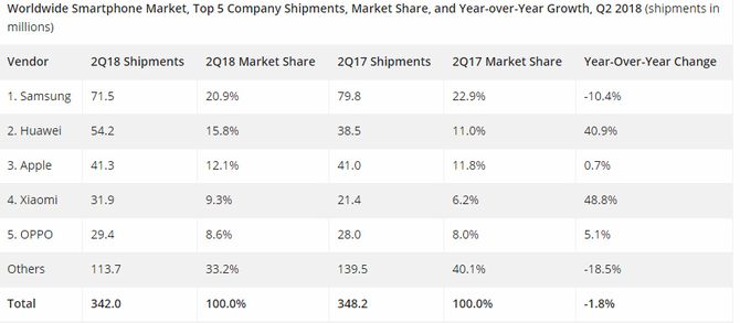Smartmobilmarkedet i andre kvartal av 2018 ifølge IDC.
