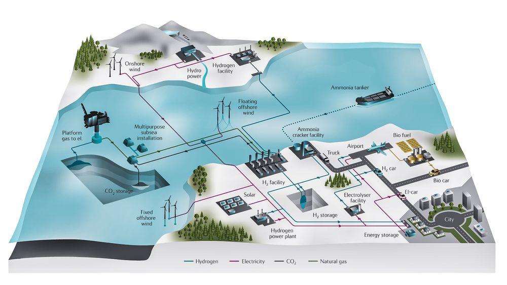 Hydrogenvisjoner: Equinor har store planer fro hvordan hydrogen kan erstatte naturgass i fremtiden og bane vei for ren fossil energi.