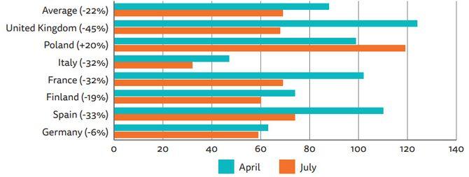 Endringer i bruken av tredjepartscookies hos nettaviser i sju europeiske land mellom april og juli 2018.