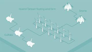 Equinors fornybarsatsning skal bli den første i verden av sitt slag