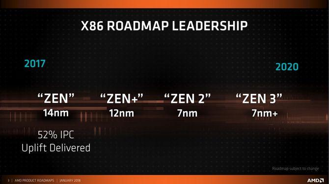 AMDs veikart for selskapets CPU-produkter, fra 2017 til 2020.