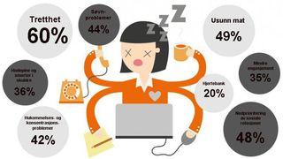 Hver tredje ingeniørstudent sliter med stress. Disse tiltakene skal hjelpe
