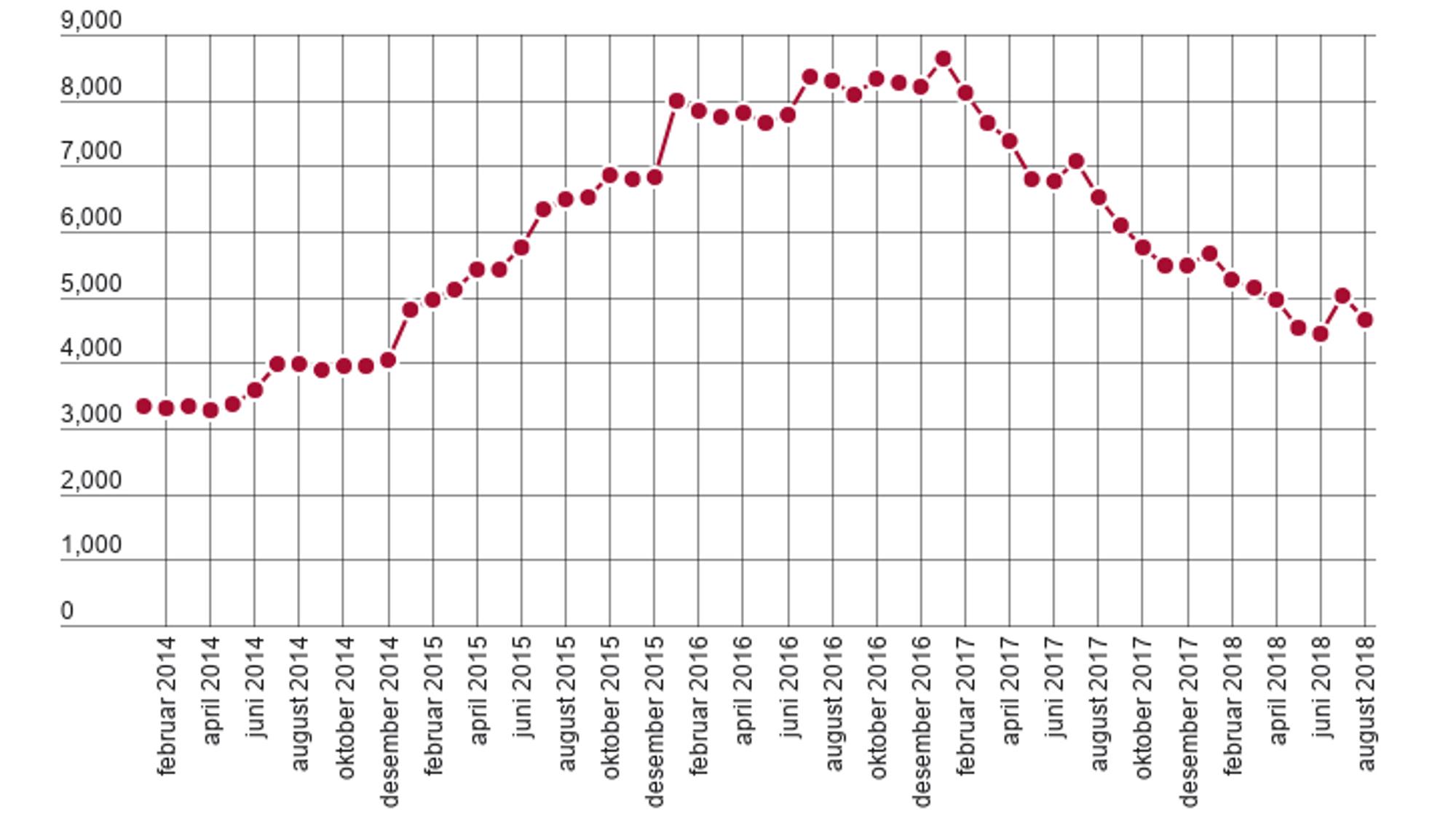 Arbeidsledigheten for ingeniørerfortsetter nedover i august, etter en betydelig oppgang i juli.