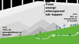Fersk rapport: Verdens energibehov går ned fra 2035 — og elbiler får en stor del av æren