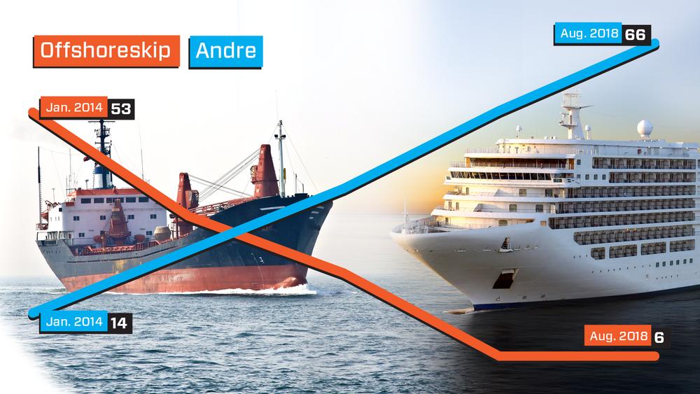Grafen viser ordreinngang for offshoreskip versus andre skip mellom 2014 og 2018. I dag dominerer cruiseskip ordrebøkene.
