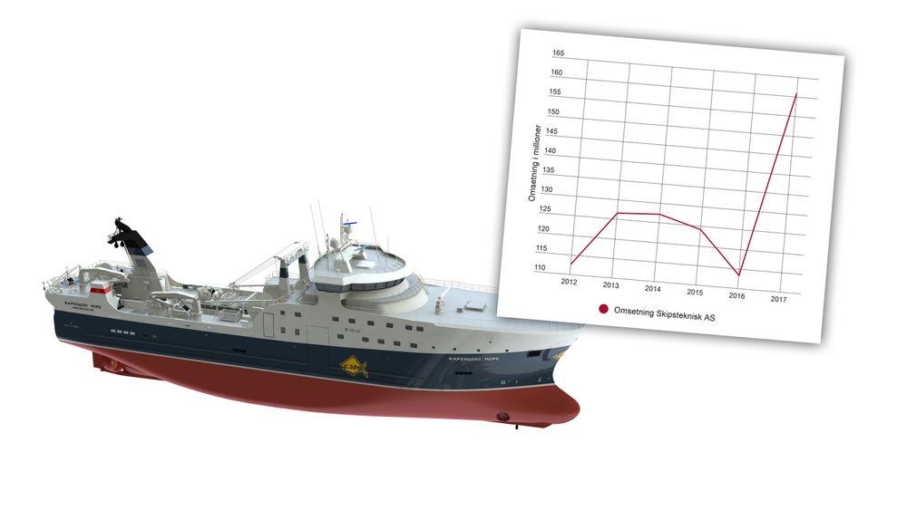 Selv om inntektene for bransjen har rast samlet sett de siste årene, så hadde Skipsteknisk i Ålesund rekordomsetning i 2017. Trålere med ST-118L ATF design har vært med å dra lasset.