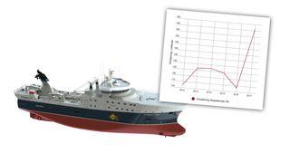 Inntektene har stupt for bransjen. Men i Ålesund har skipsdesignerne rekordomsetning