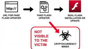 Falske oppdateringer installerer kryptominere – oppdaterer også programvaren de utgir seg for å være