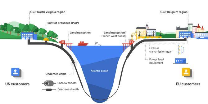 Googles Dunant-sjøkabel skal gå mellom østkysten av USA og kysten av Frankrike og blant annet forbinde nettskyregionene North Virginia og Belgia.