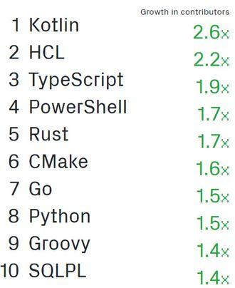 Språkene som prosentvis vokser raskest på GitHub, basert på antallet bidragsytere som benytter dem.