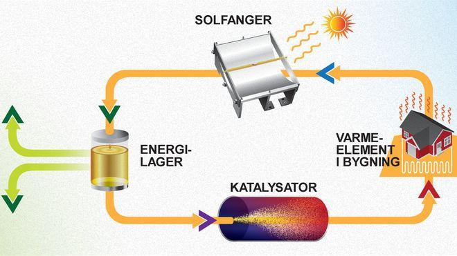 Svenske forskere har designet et molekyl som gjør det mulig å lagre solvarme i 18 år