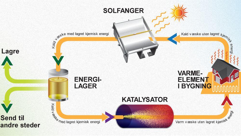 Skjematisk skisse av  et oppvarmingssystem for bygninger, bygget på Chalmers molekylære termiske energilagringsteknologi.